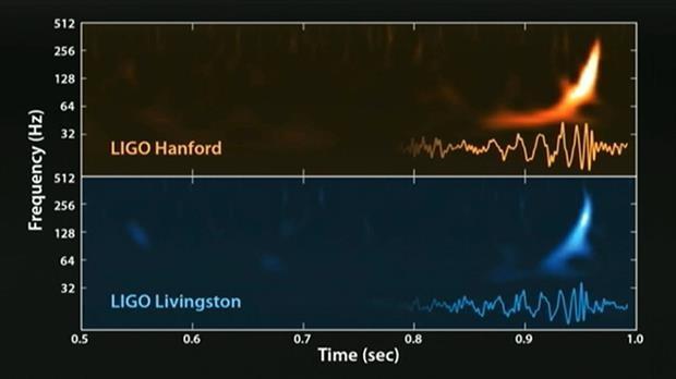 Así suenan las ondas gravitacionales
